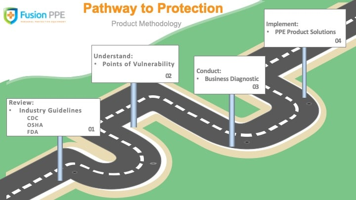 FUSION PPE LAUNCHES PATHWAY TO PROTECTION