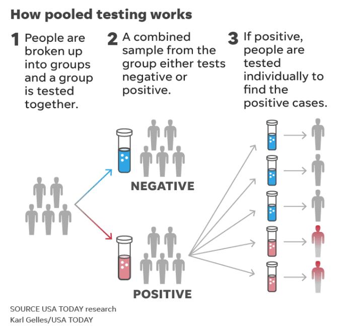 How COVID-19 Pool Testing Works